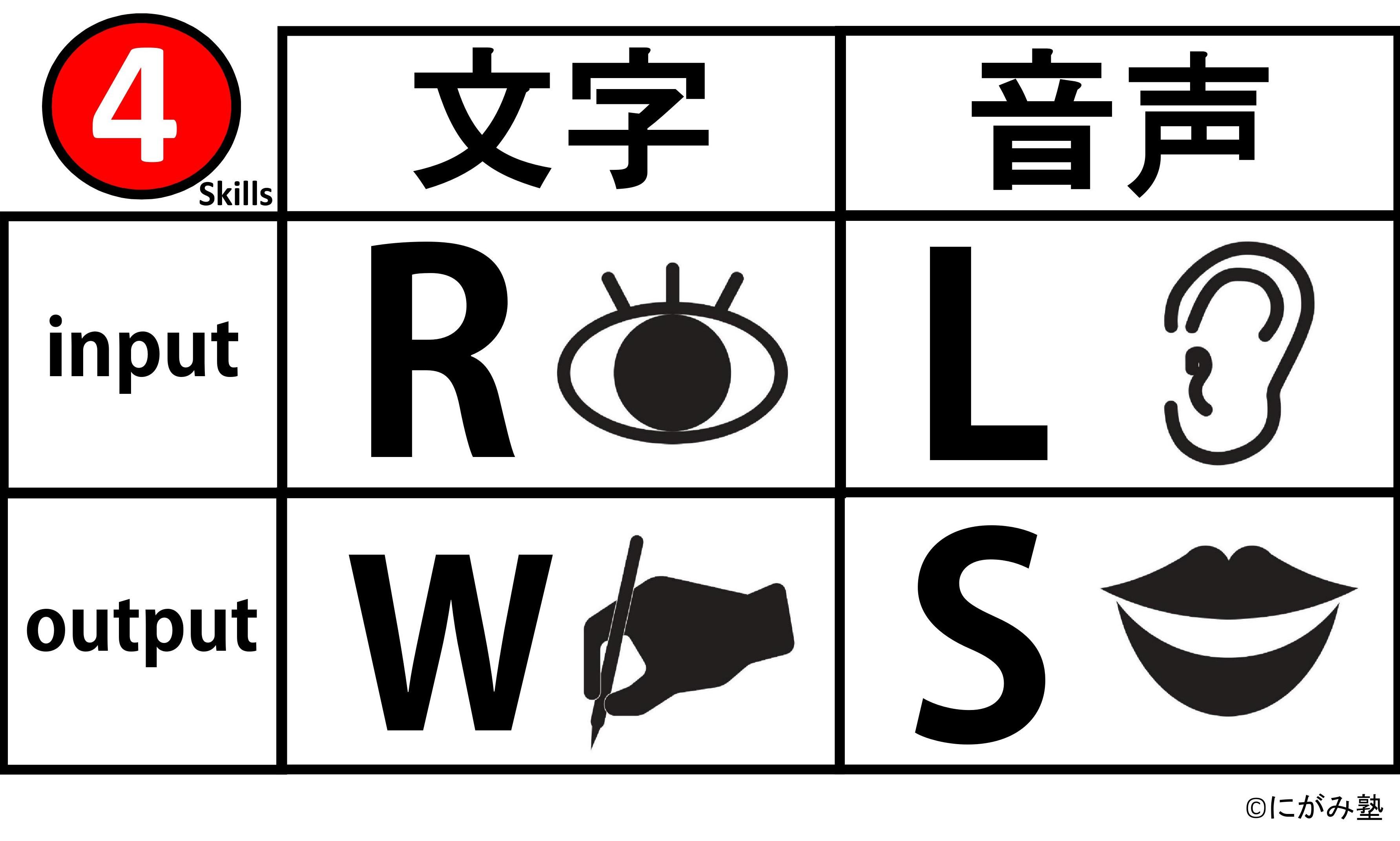 にがみ塾 4技能表